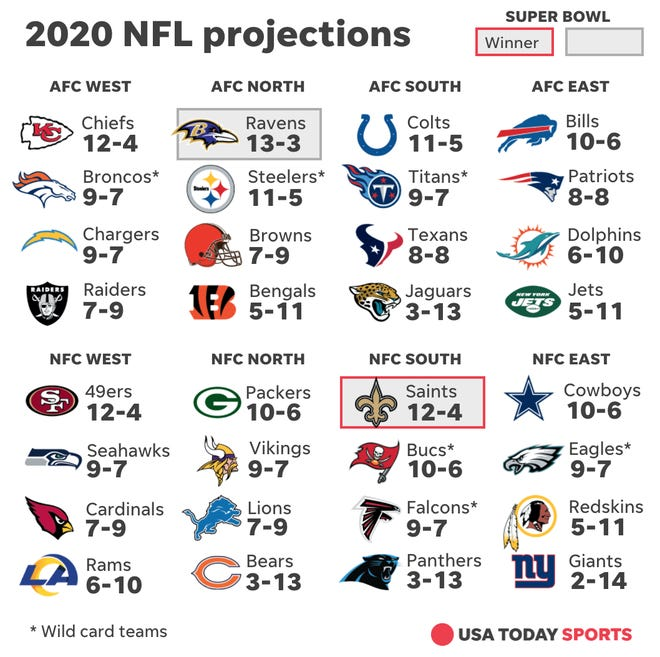 USA_Today_2020_NFL_3cdad2c4-74f2-4acf-aaa5-a7c8f347deb2-RecordsGraphic.jpg
